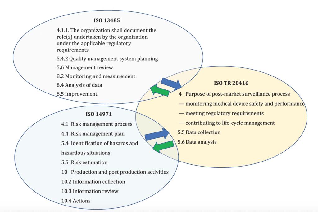 ISO 20416 post market surveillance