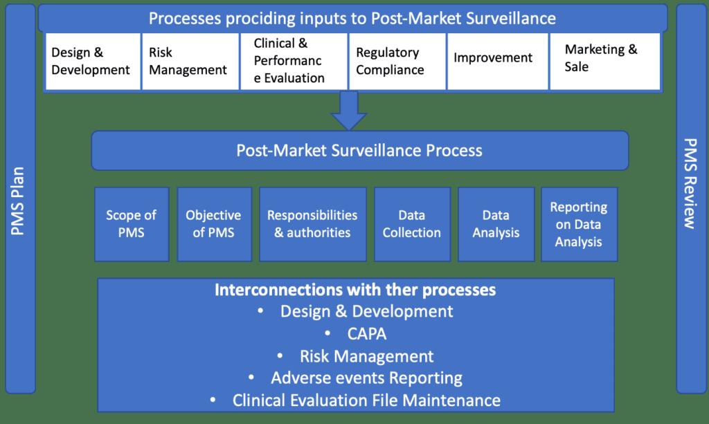 post market surveillance ISO 20416